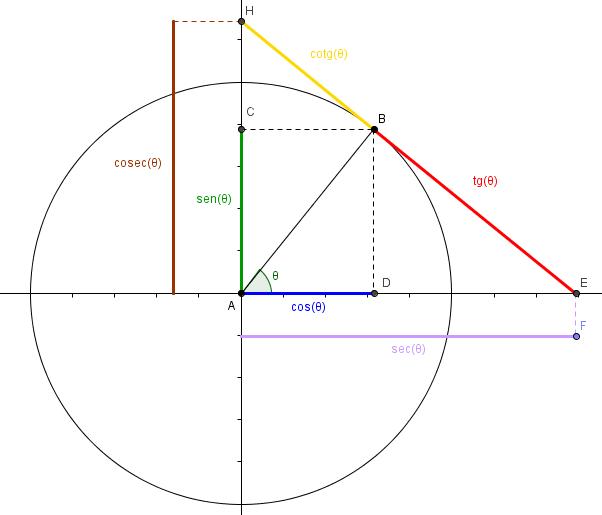 Gaussianos (CC BY-NC-SA 2.5 ES)