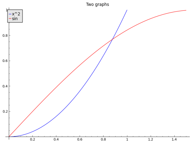 Two graphs in Sage