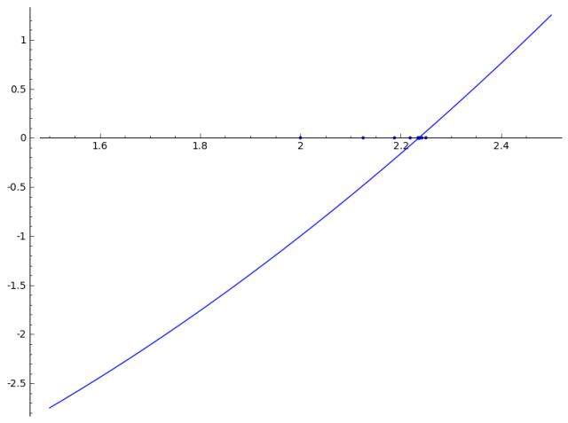 graf-dicotomia